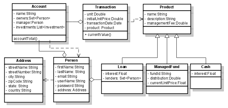 Online trading system project in java